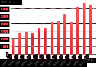売り上げ推移棒グラフ